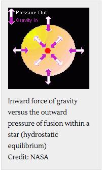 Stellar equilibrium
