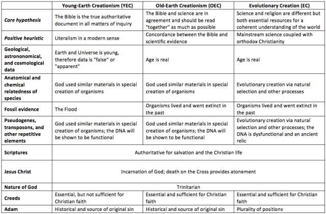 Three Principal Research Programs